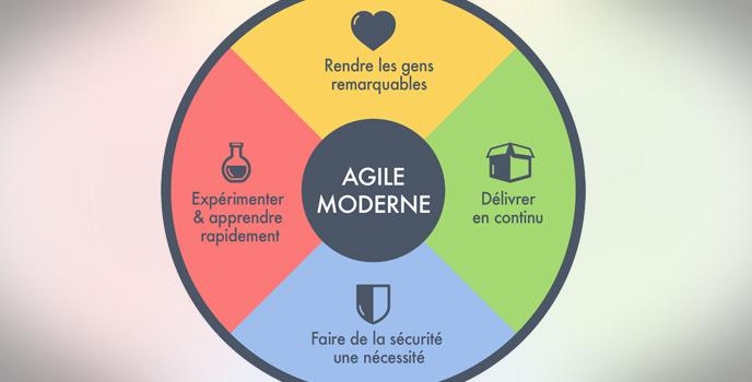 Agile moderne