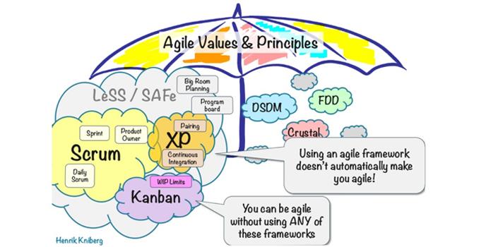 Agile valeurs et principes