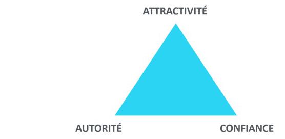 Triangle de la réussite - Oeil de Coach