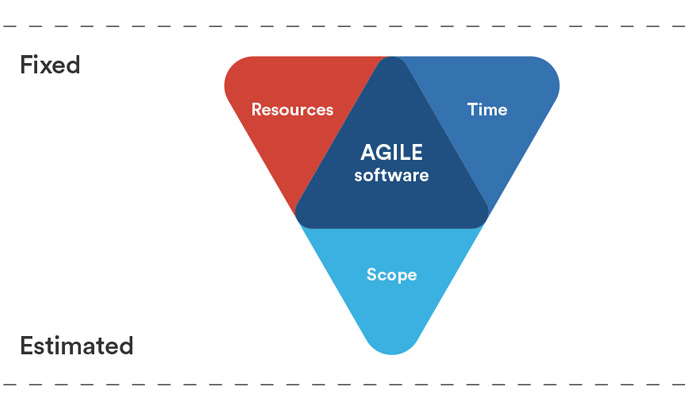 Triangle de fer - Agile Software