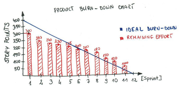 Product burn-down chart