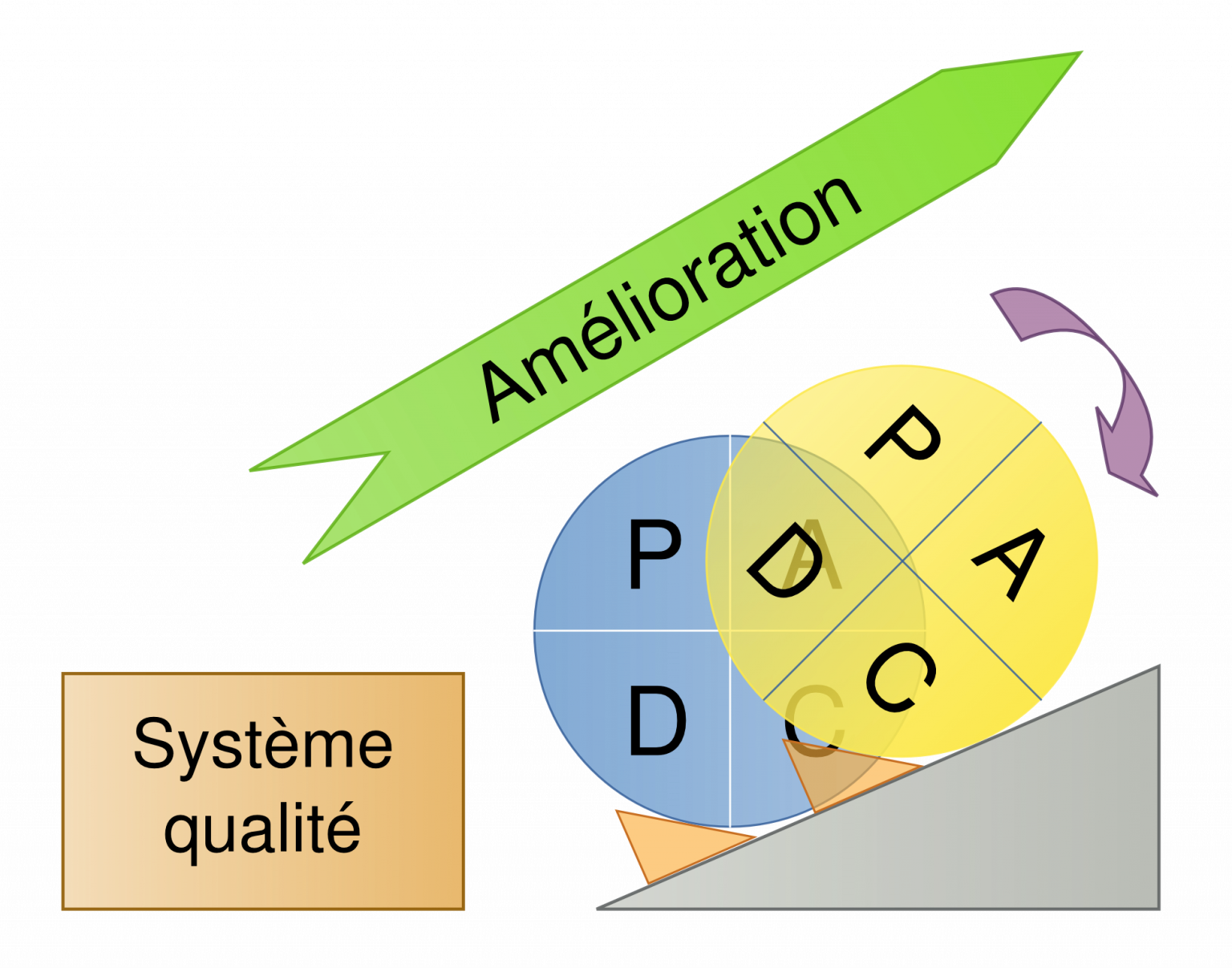 PDCA - roue de Deming