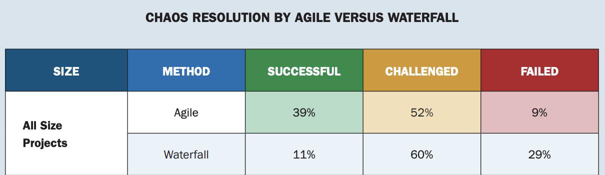 Comparatif agile VS waterfall