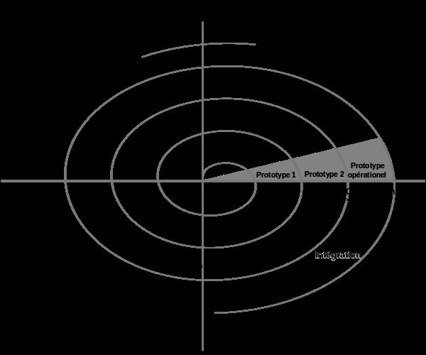 Modèle en spirale