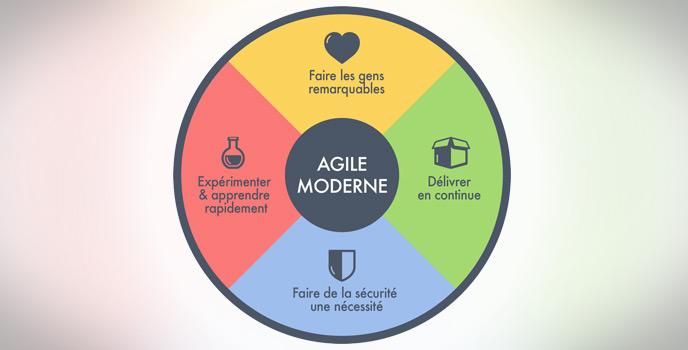 4 principes de l'Agile Moderne